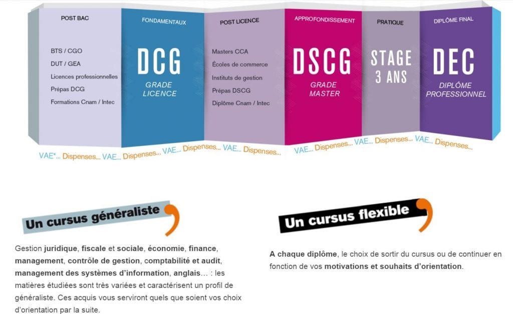 Le parcours du DCG au DSCG à Charles Péguy