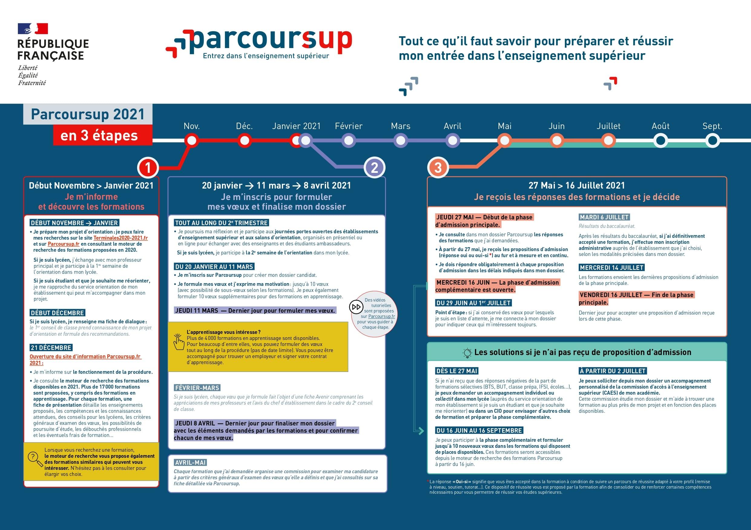 Tableau de la chronologie de Parcoursup en 2020/2021